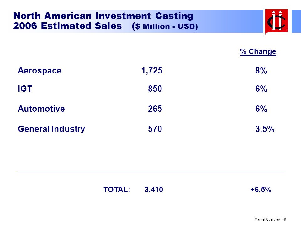 North American Investment Casting 2006 Estimated Sales ($ Million - USD)