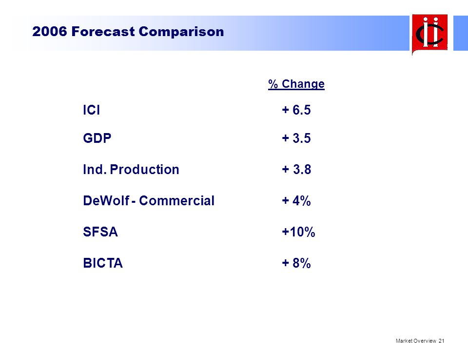 Ind. Production + 3.8 DeWolf - Commercial + 4%