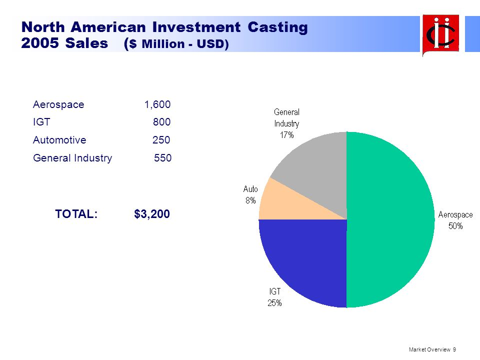 North American Investment Casting 2005 Sales ($ Million - USD)