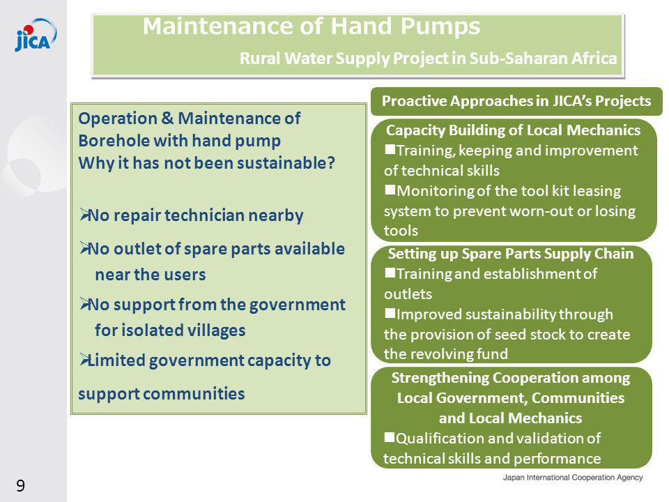 Maintenance of Hand Pumps