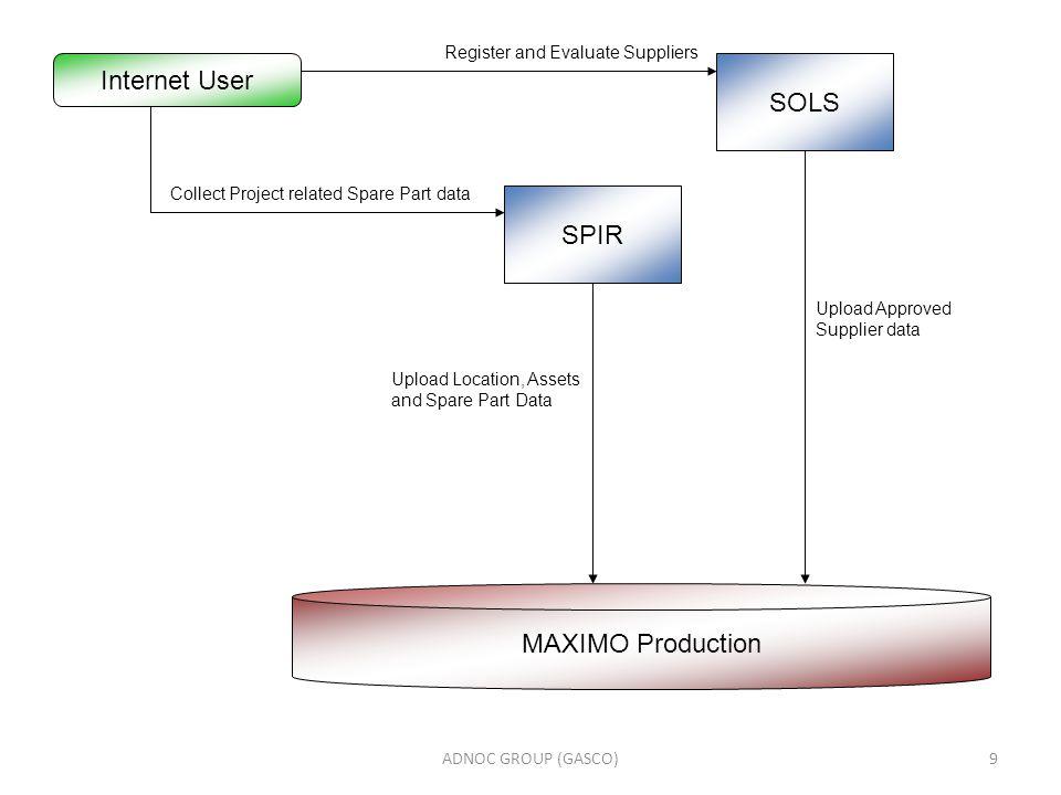 Internet User SOLS SPIR MAXIMO Production