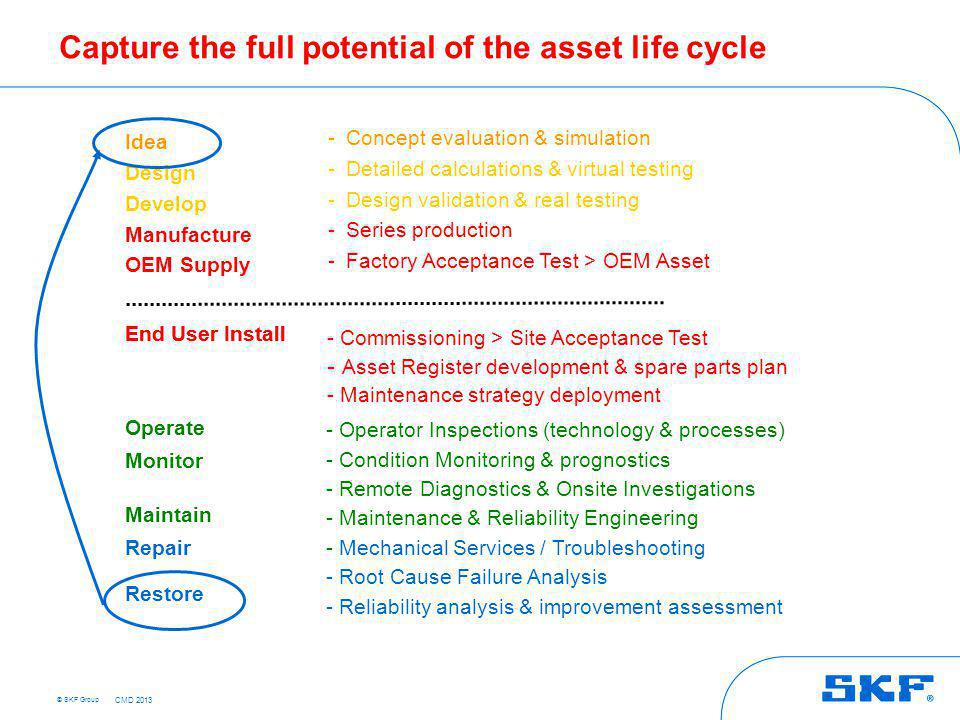 Asset life cycle management for wind industry