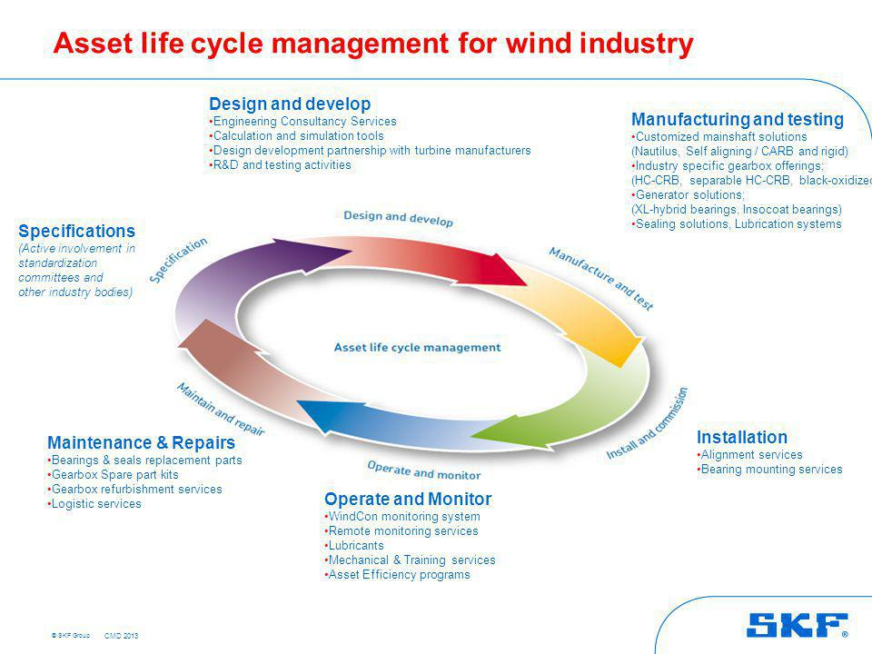 Value built around Asset Life Cycle Management