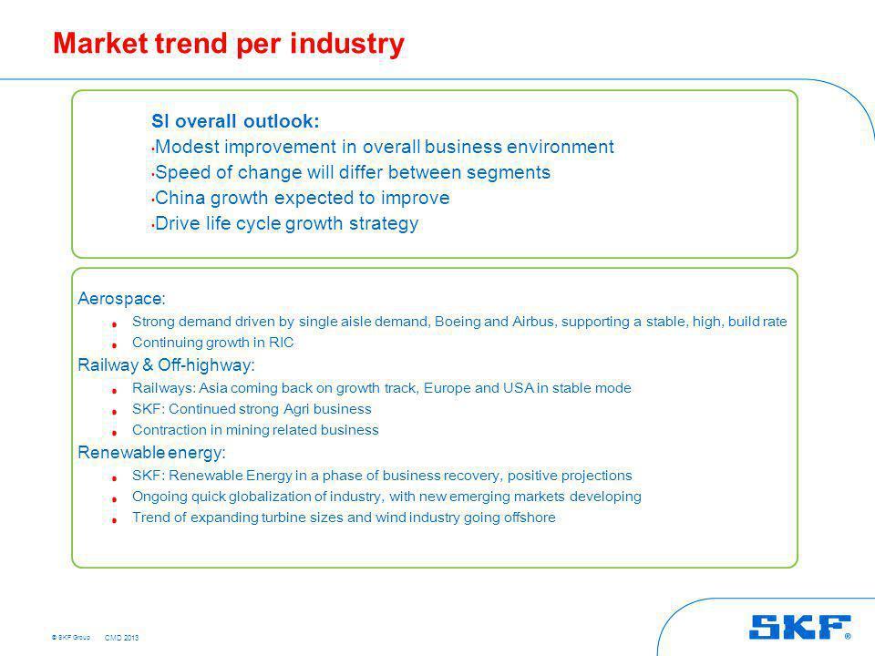 Market trend per industry