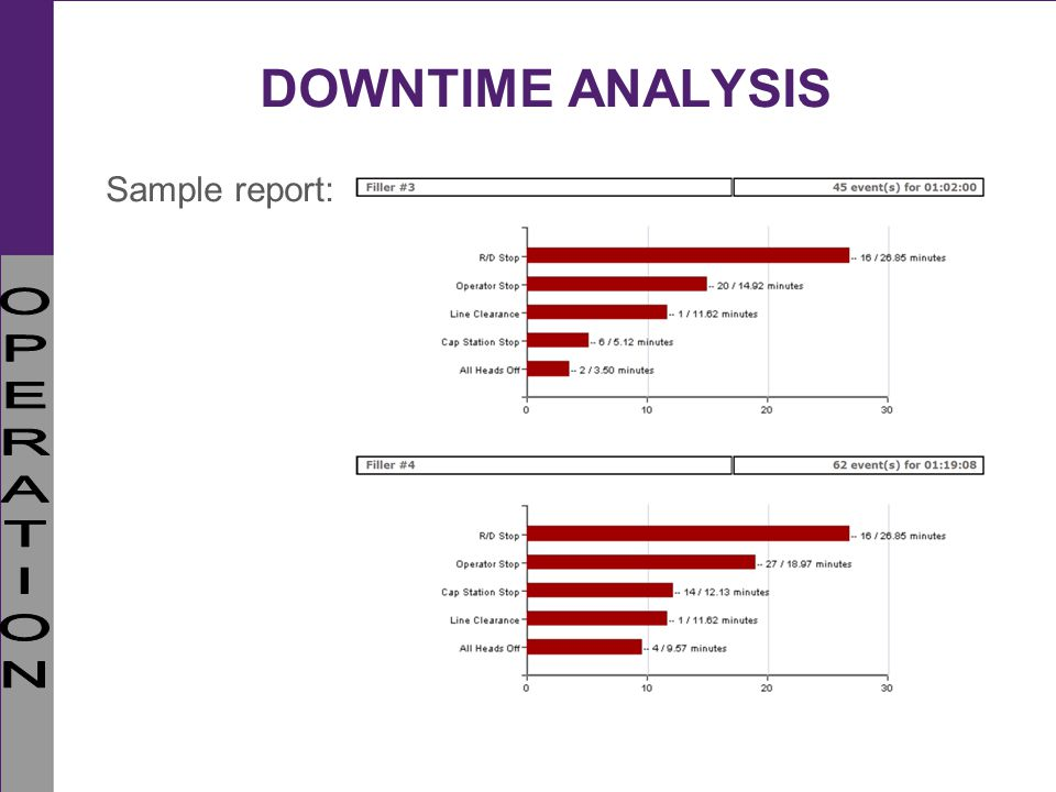 DOWNTIME ANALYSIS Sample report: