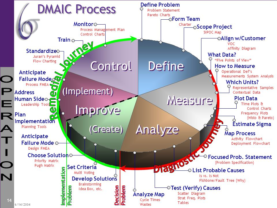 DMAIC Process Control Define Measure Improve Analyze Remedial Journey