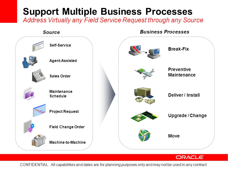 Support Multiple Business Processes Address Virtually any Field Service Request through any Source
