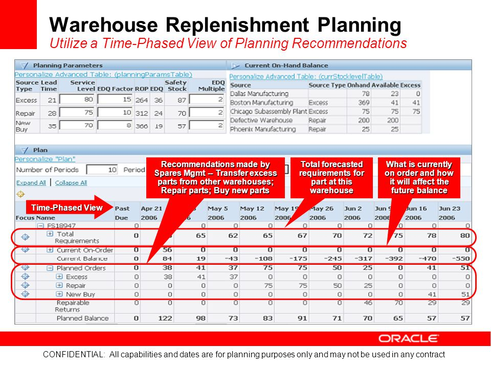 Warehouse Replenishment Planning Utilize a Time-Phased View of Planning Recommendations