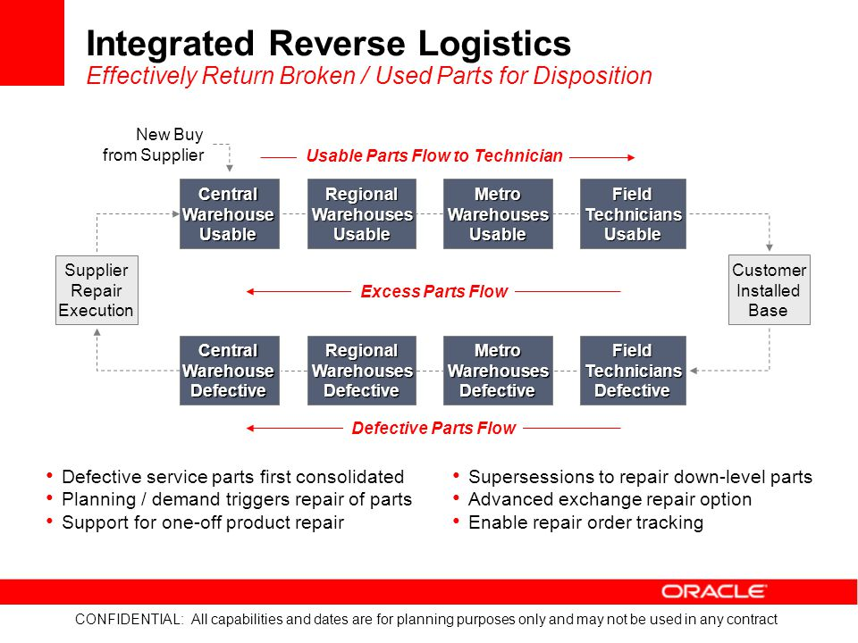 Integrated Reverse Logistics Effectively Return Broken / Used Parts for Disposition