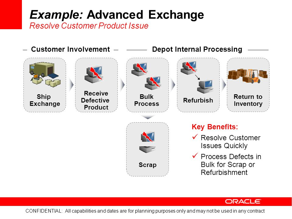 Example: Advanced Exchange Resolve Customer Product Issue