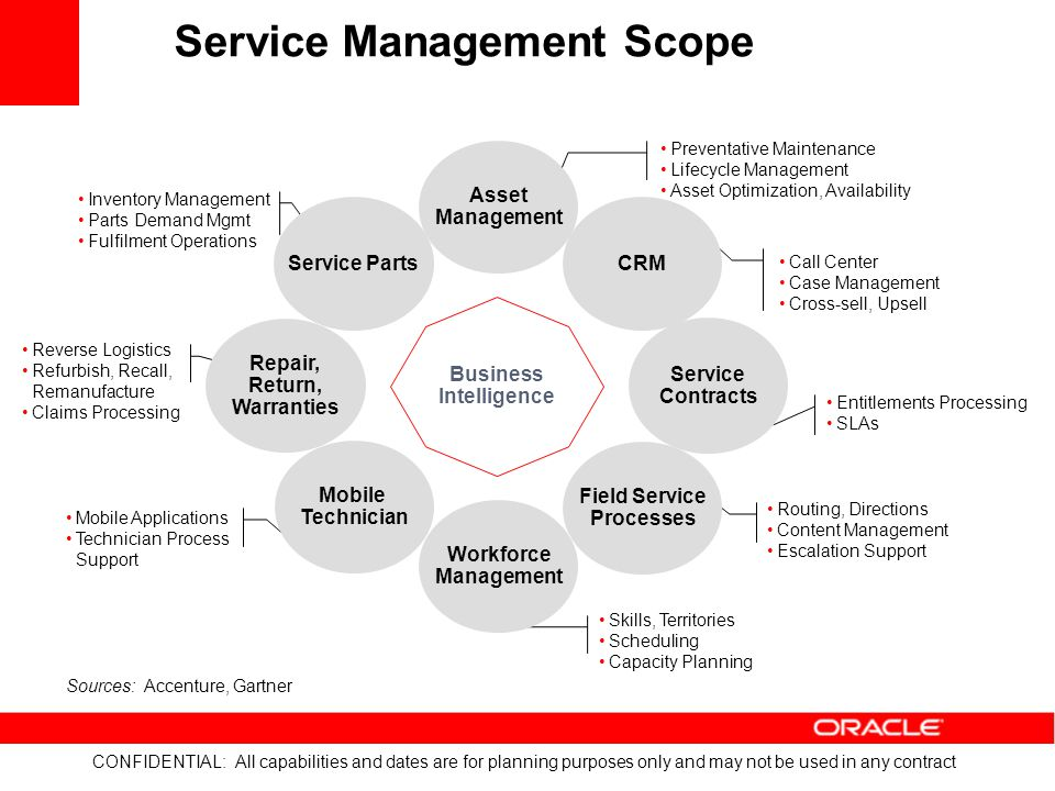 Service Management Scope