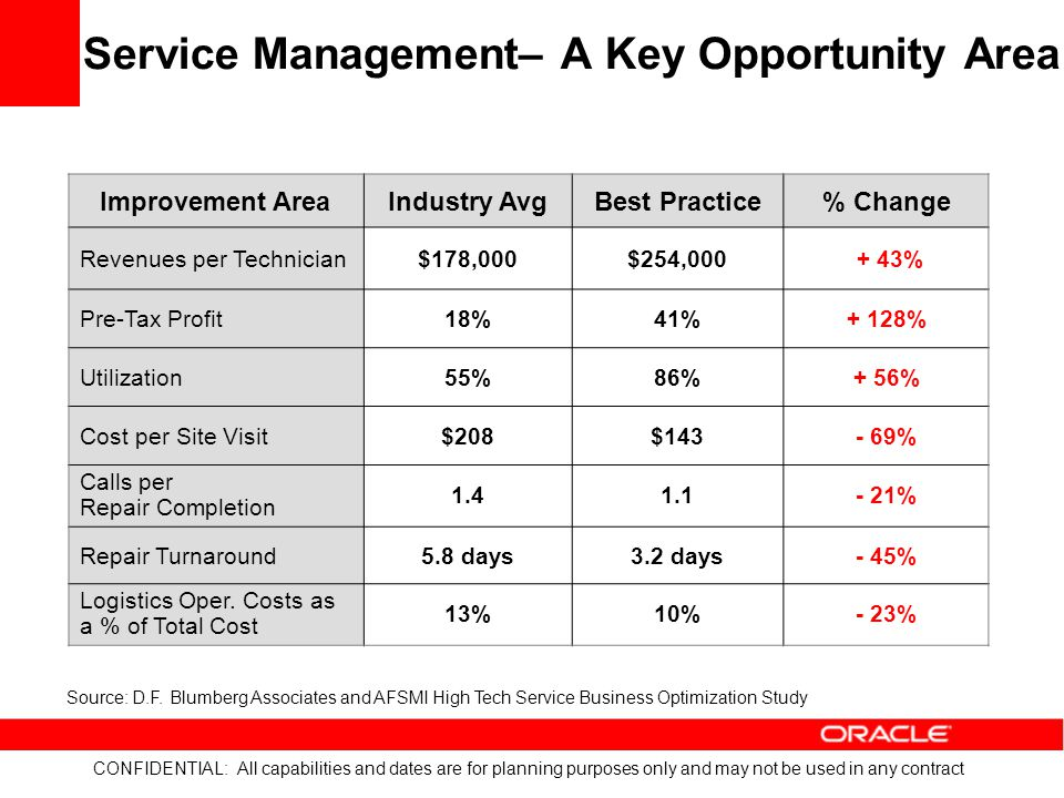 Service Management– A Key Opportunity Area