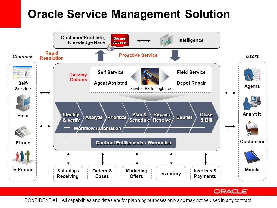 Oracle Service Management Solution