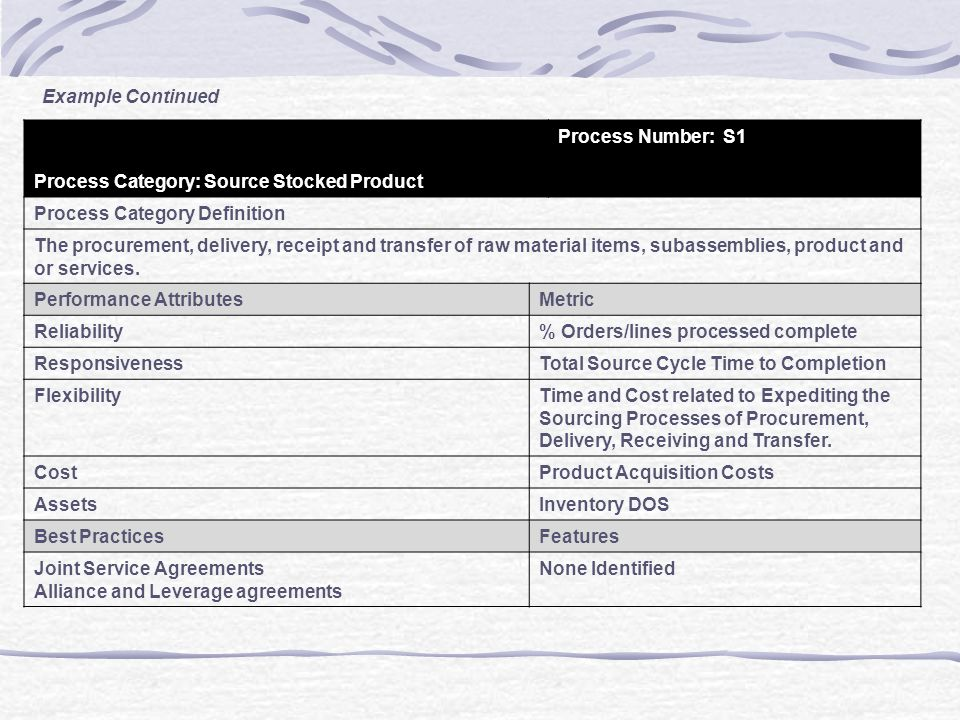 Example Continued Process Category: Source Stocked Product. Process Number: S1. Process Category Definition.