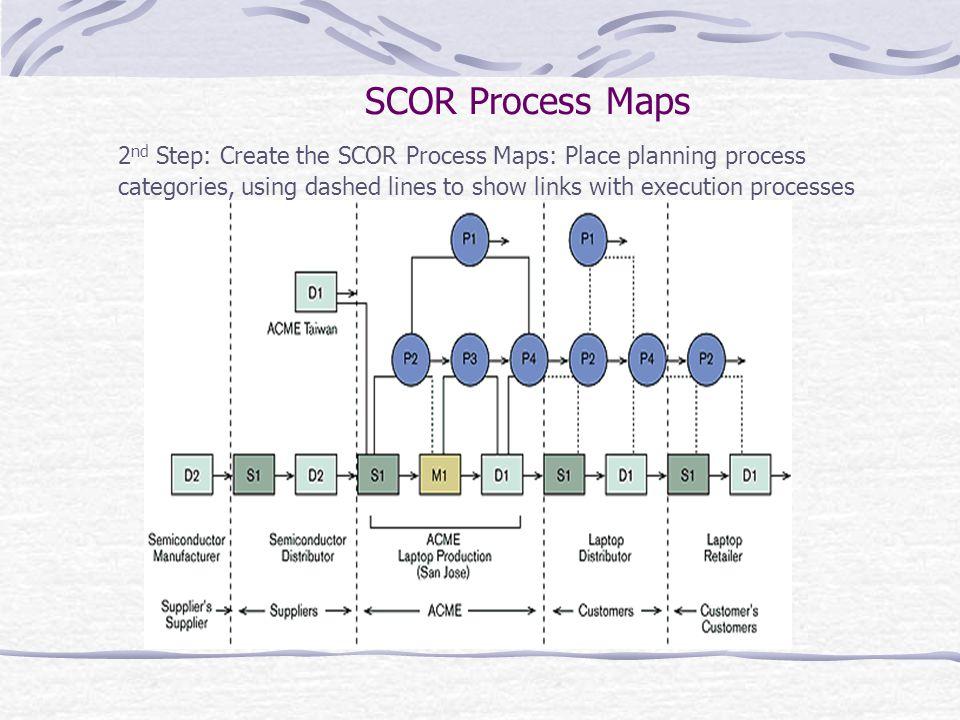 SCOR Process Maps