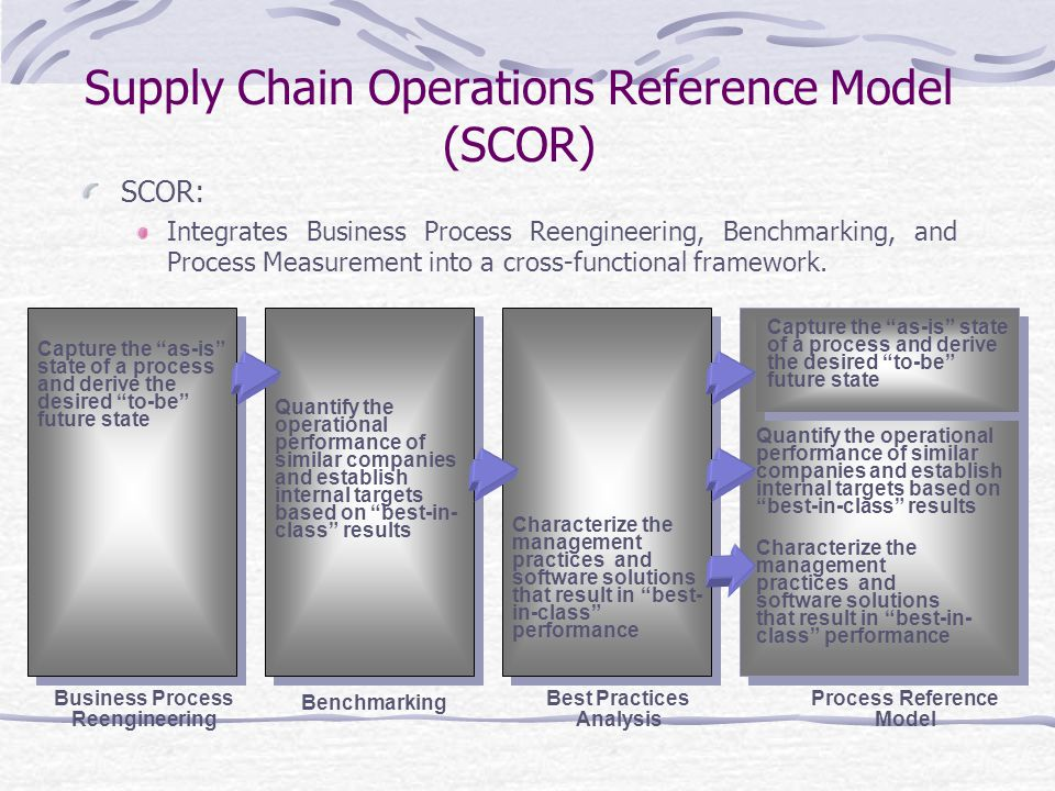 Supply Chain Operations Reference Model (SCOR)