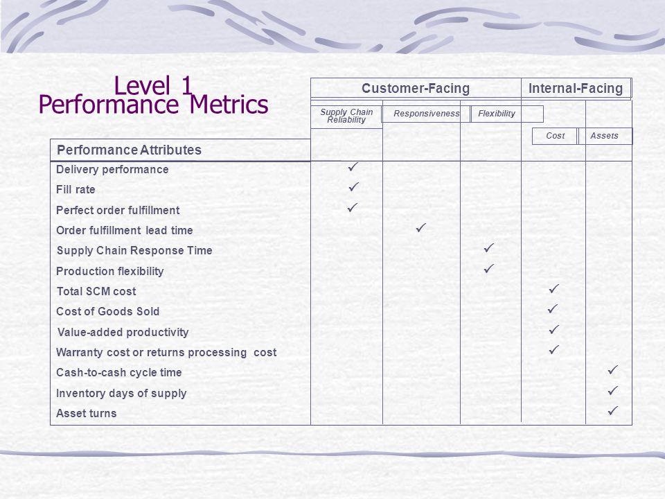Level 1 Performance Metrics Customer-Facing Internal-Facing