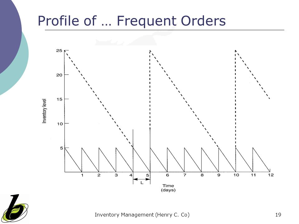Profile of … Frequent Orders