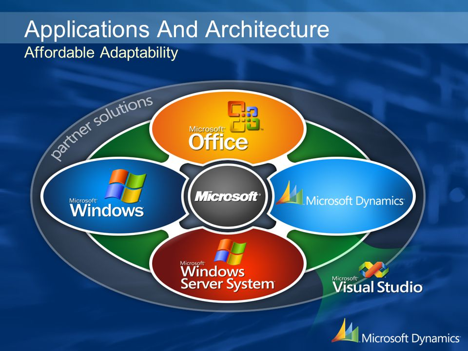 Applications And Architecture Affordable Adaptability