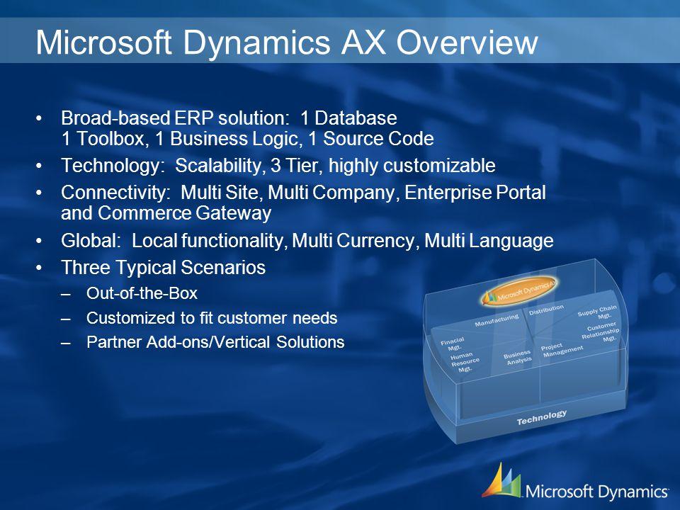 Microsoft Dynamics AX Overview