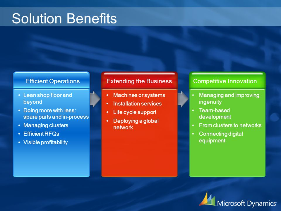 Solution Benefits Efficient Operations Extending the Business