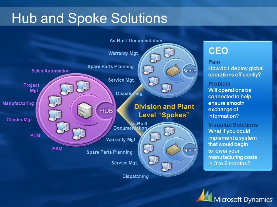 Hub and Spoke Solutions