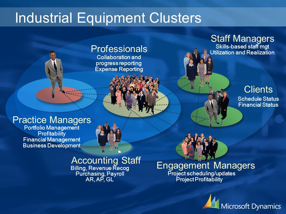 Industrial Equipment Clusters