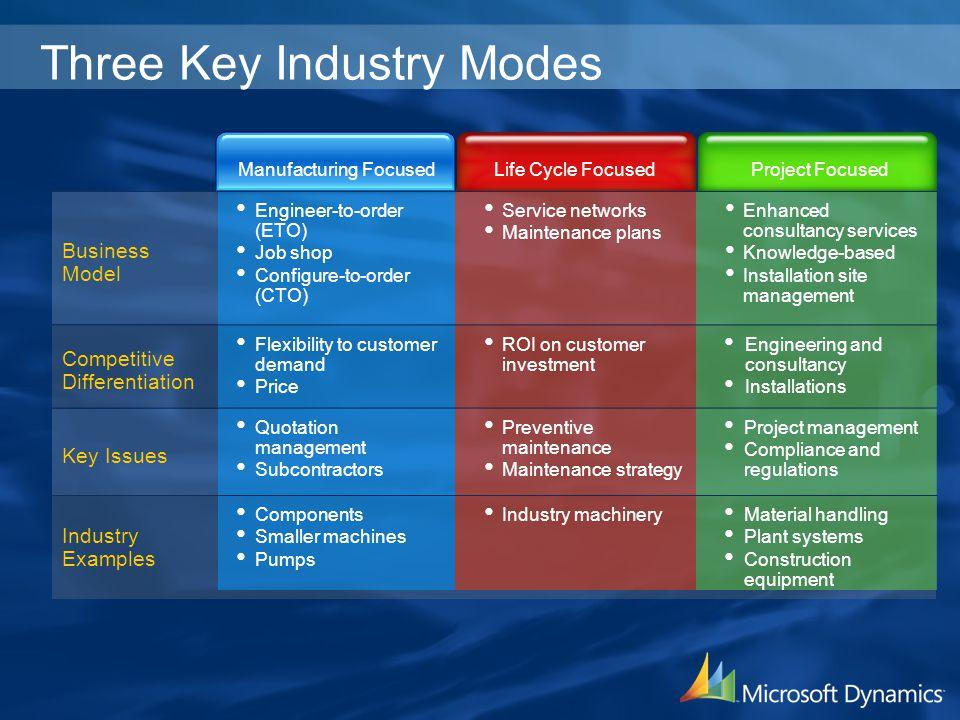 Three Key Industry Modes