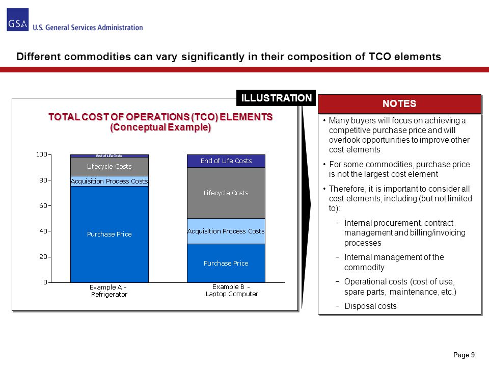 Key Elements of Total Cost Analysis: Understanding Cost Elements vs
