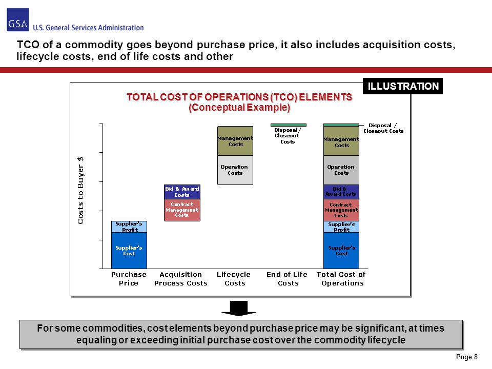 TOTAL COST OF OPERATIONS (TCO) ELEMENTS (Conceptual Example)