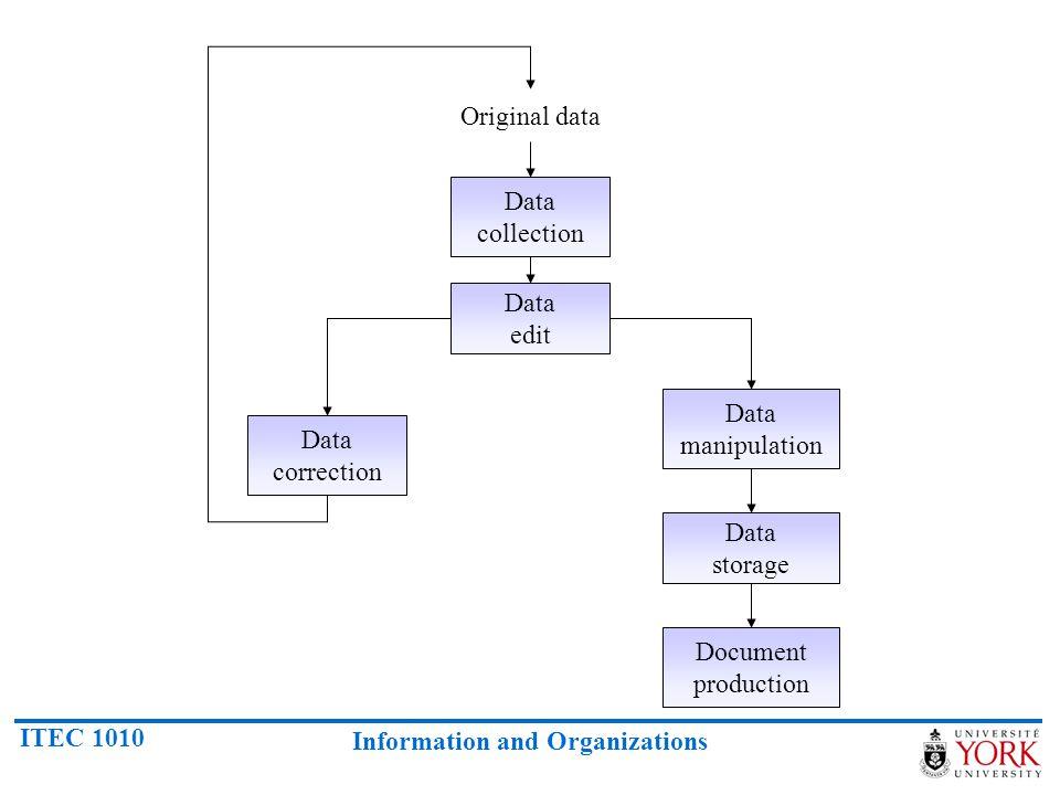 Original data Data collection. Data edit. Data manipulation.