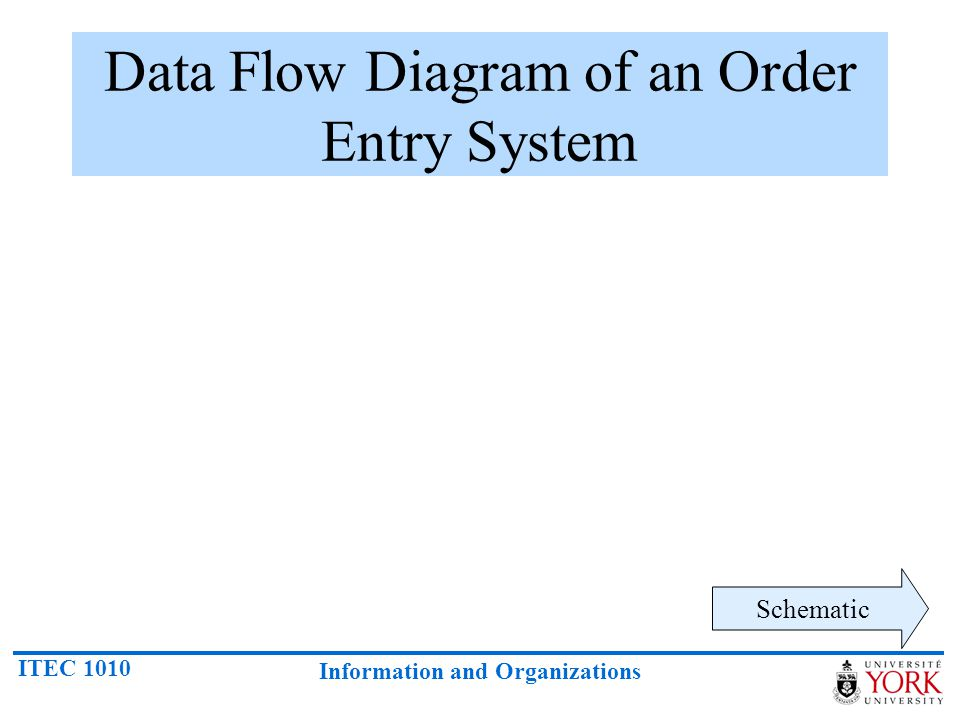 Data Flow Diagram of an Order Entry System