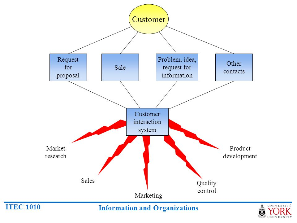 Customer interaction system