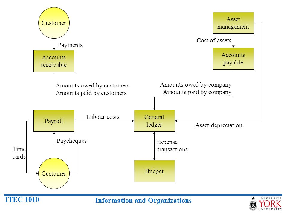 Customer Asset management. Cost of assets. Payments. Accounts payable. Accounts receivable. Amounts owed by customers Amounts paid by customers.