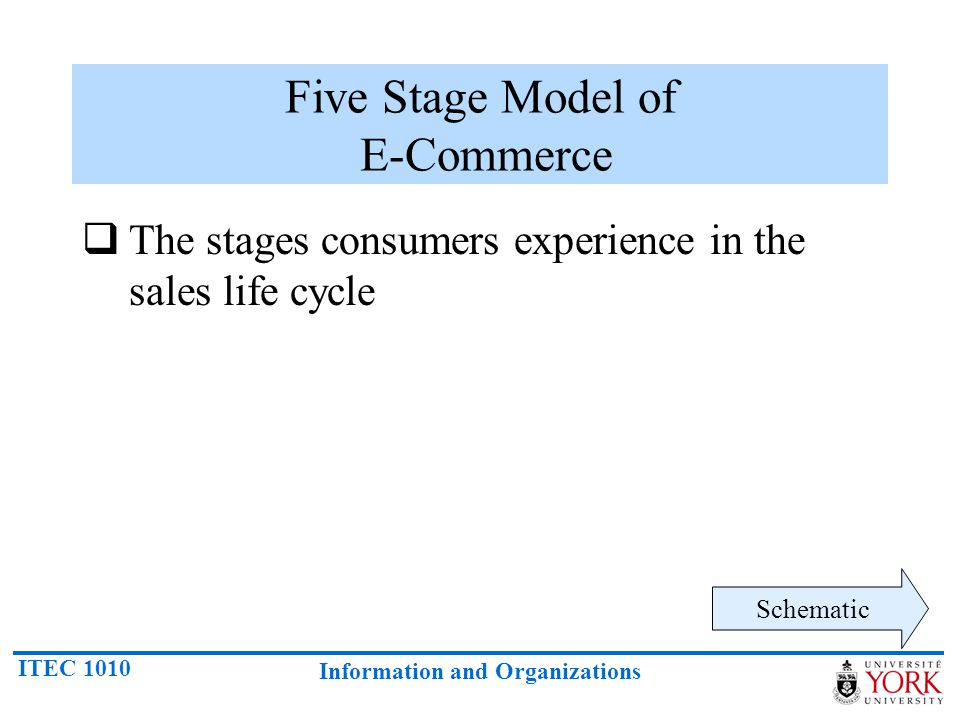 Five Stage Model of E-Commerce