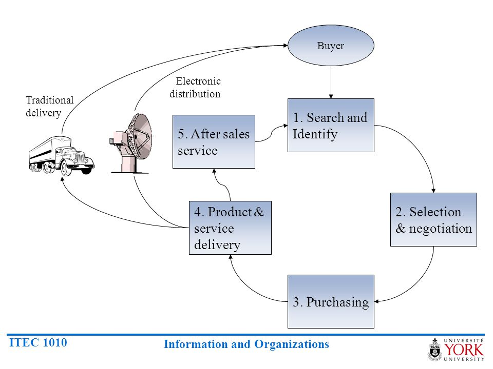 2. Selection & negotiation 4. Product & service delivery
