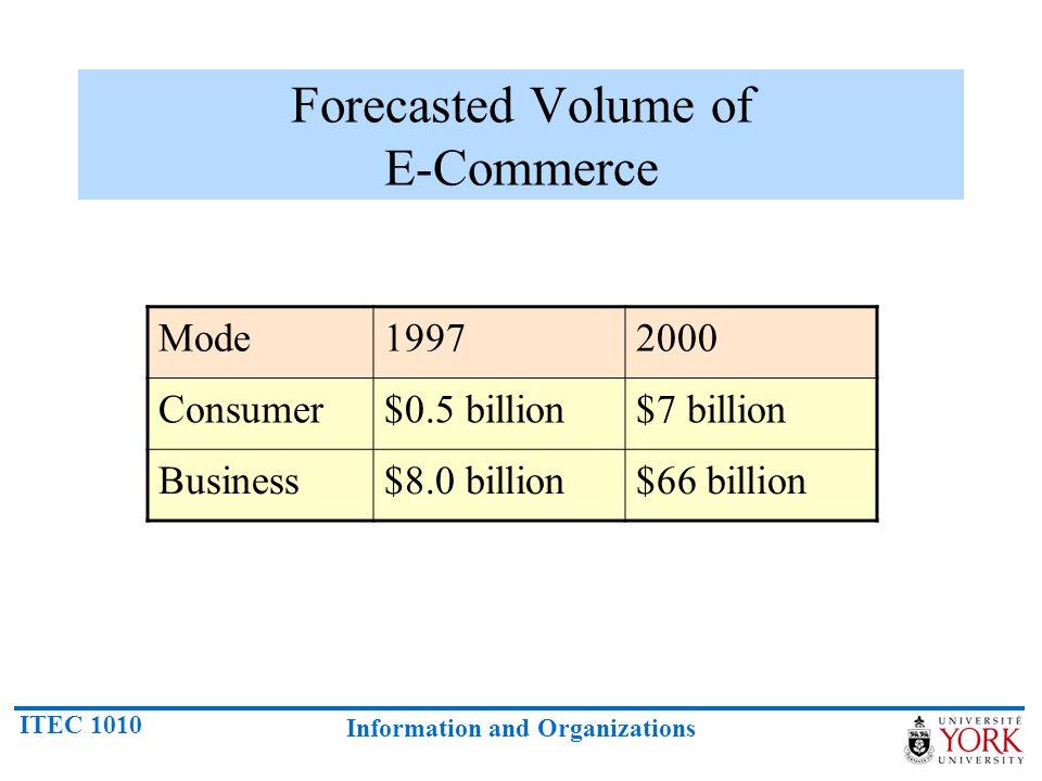 Forecasted Volume of E-Commerce