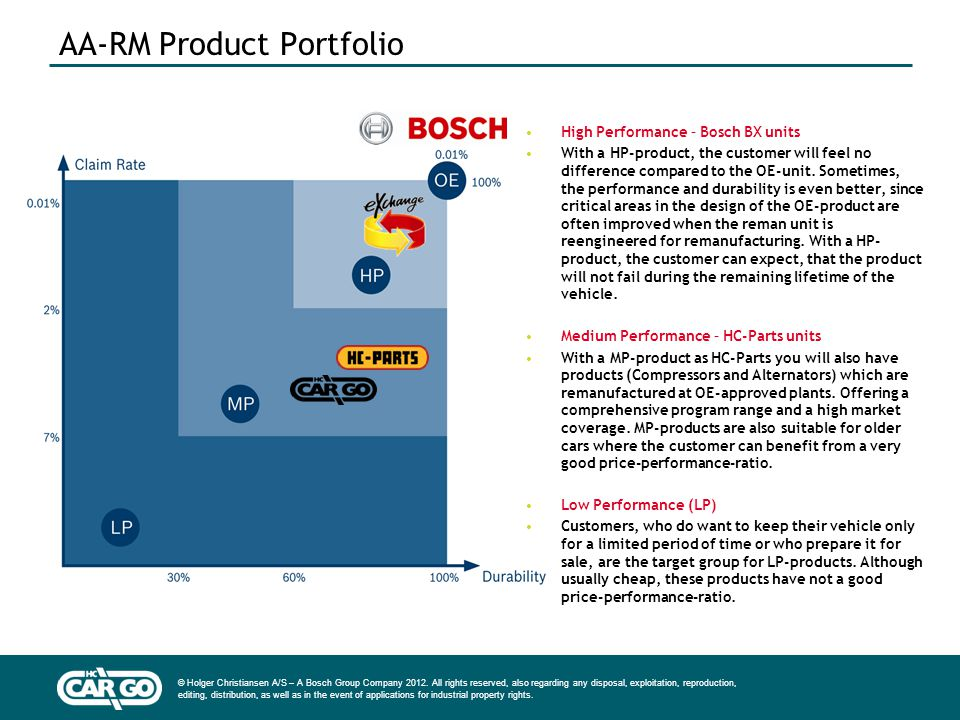 AA-RM Product Portfolio
