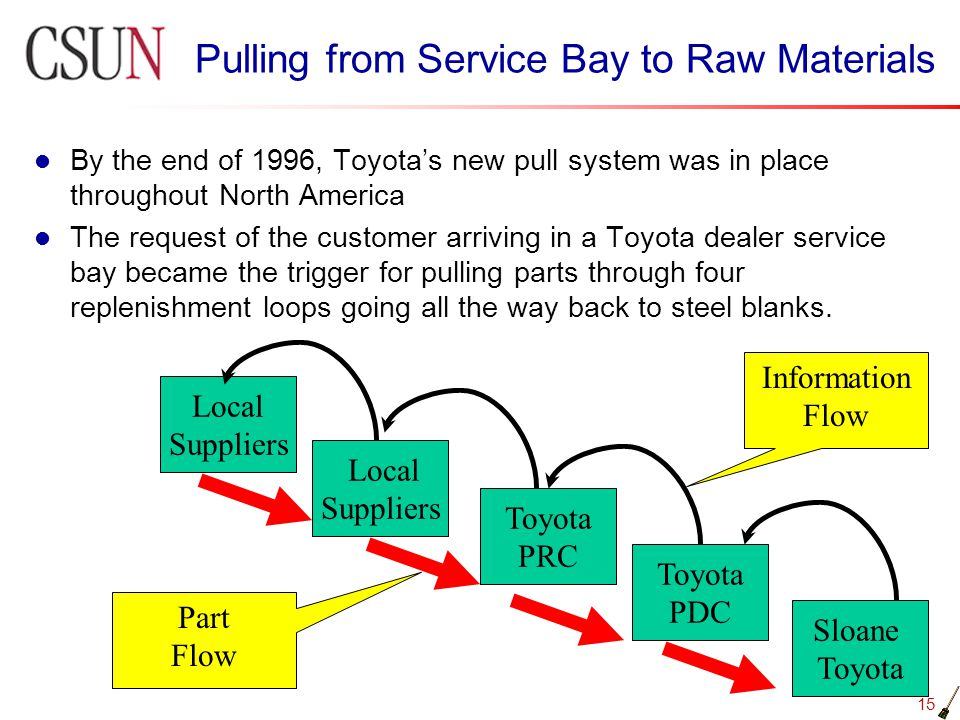 Pulling from Service Bay to Raw Materials