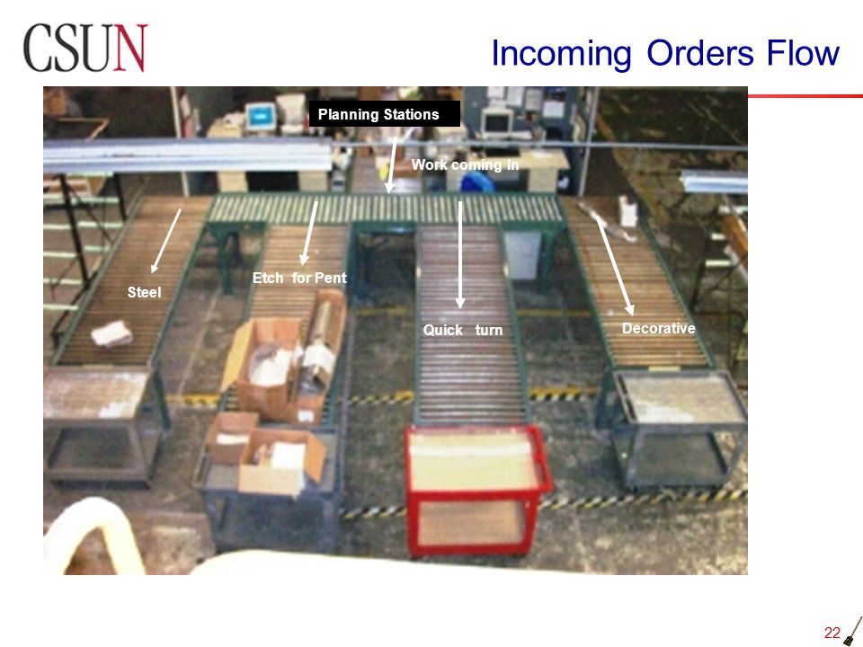 Incoming Orders Flow Planning Stations Work coming In Etch for Pent