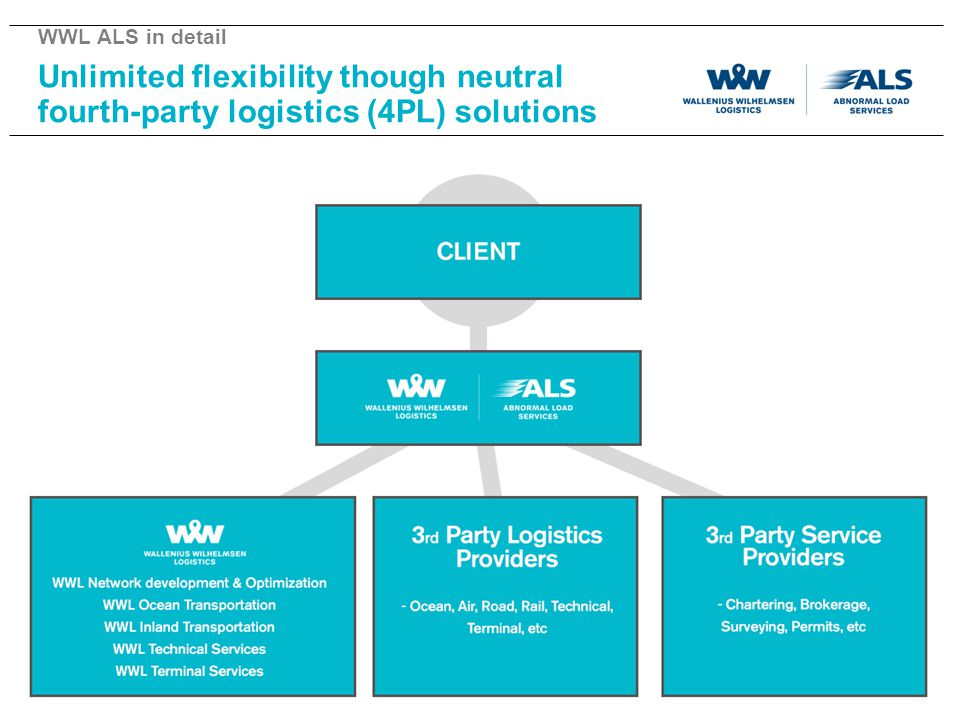 WWL ALS in detail Unlimited flexibility though neutral fourth-party logistics (4PL) solutions. Lets' see here the Concept of this Scheme.