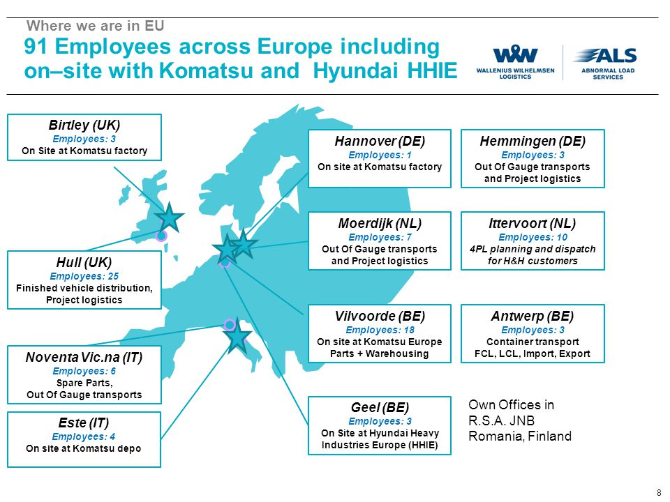 Where we are in EU 91 Employees across Europe including on–site with Komatsu and Hyundai HHIE. Birtley (UK)