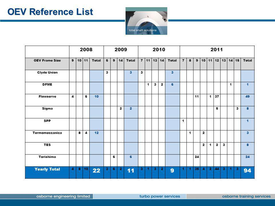 OEV Reference List 22 94 2008 2009 2010 2011 Yearly Total