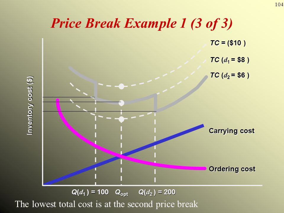 Price Break Example 1 (3 of 3)
