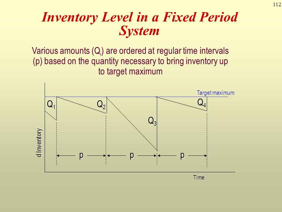 Inventory Level in a Fixed Period System