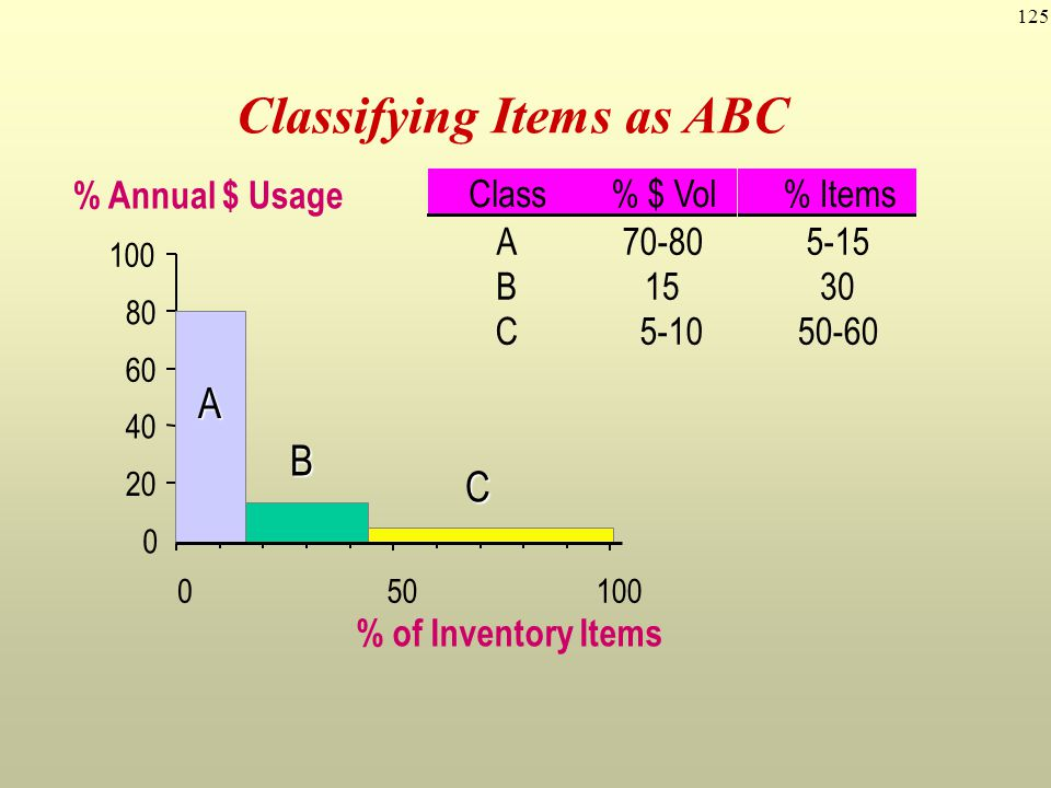 Classifying Items as ABC