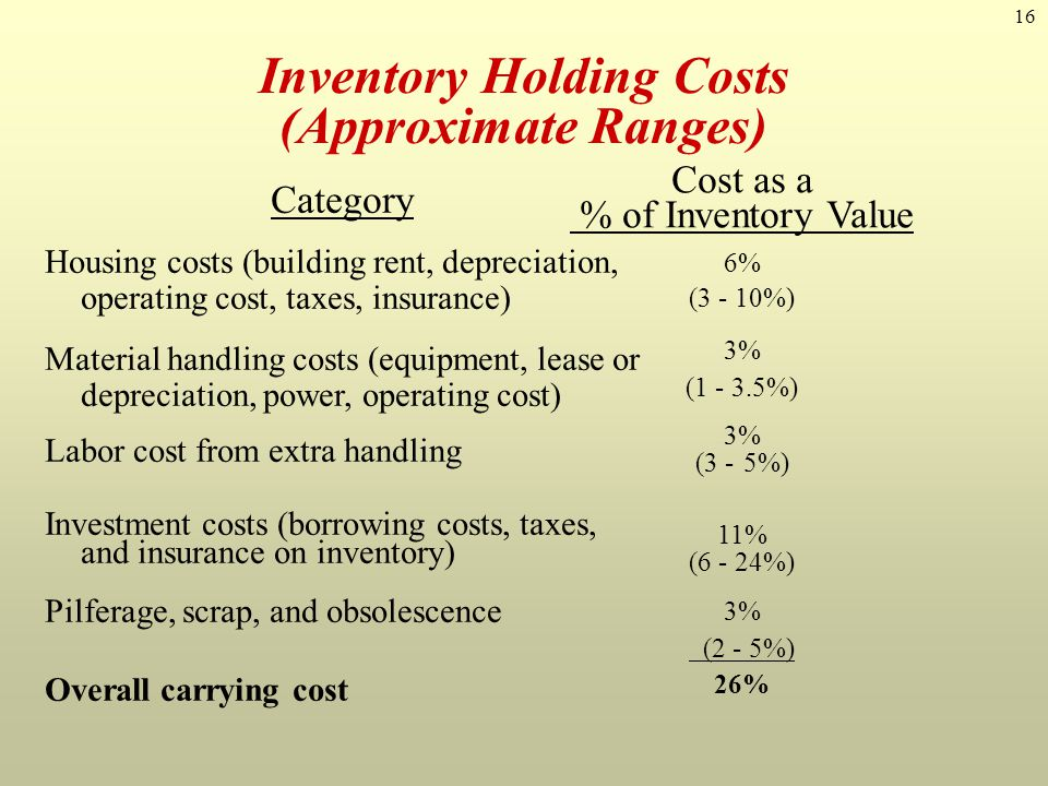 Inventory Holding Costs (Approximate Ranges)