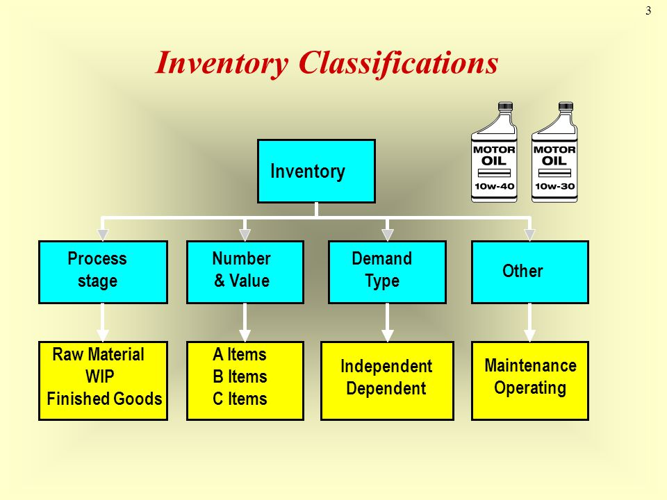 Inventory Classifications