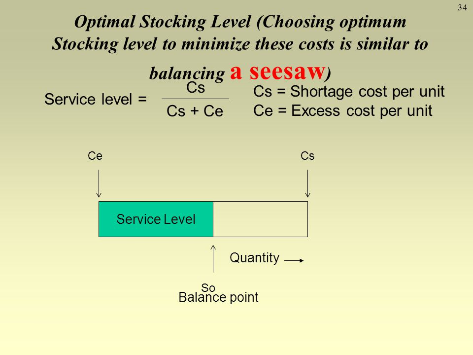 Optimal Stocking Level (Choosing optimum Stocking level to minimize these costs is similar to balancing a seesaw)