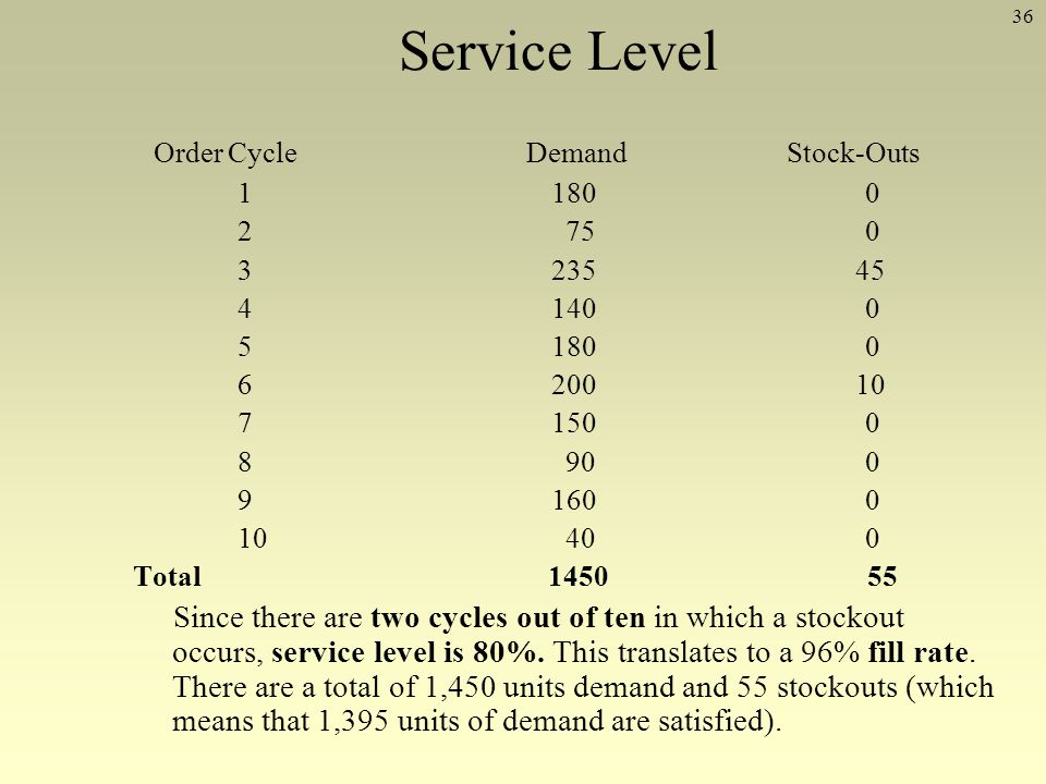 Service Level Order Cycle Demand Stock-Outs